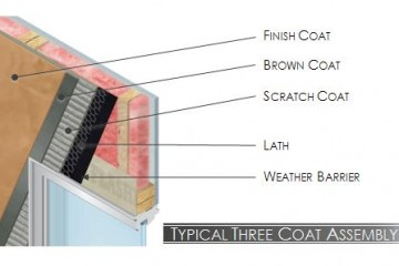 Three Coat Stucco System